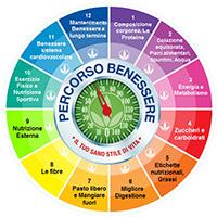 Consulenza-benessere_p